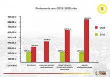 porównanie cen 2013 i 2020