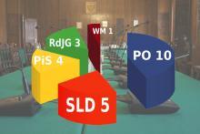 Platforma będzie rządzić – oficjalny podział mandatów w radzie